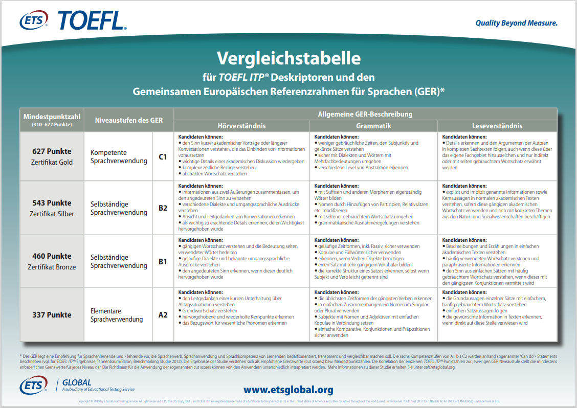TOEFL-ITP-Vergleichstabelle